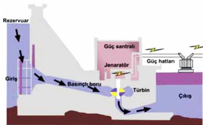 hidroelektrik santrali calisma prensibi