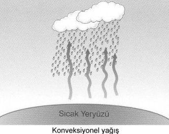 konveksiyonel yagis